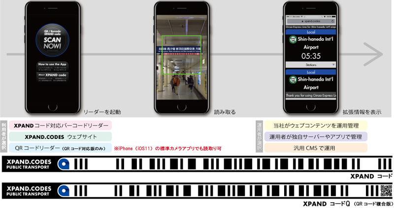 XPANDコードの使用方法