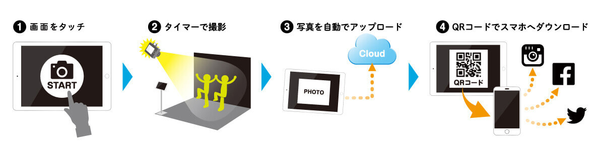 Photo and Network サービス『PaN』