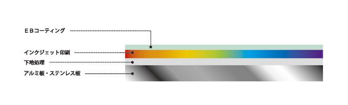 EBコーティング  インクジェット印刷  下地処理  アルミ板・ステンレス板