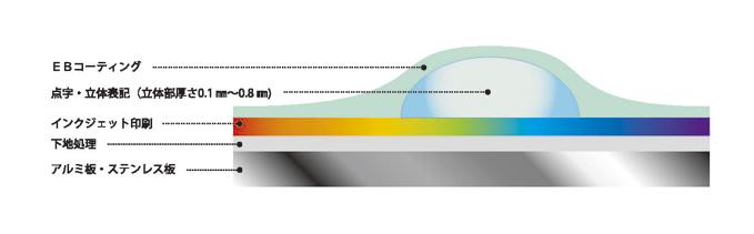 EBコーティング  点字・立体表記(立体部厚さ0.1mm~0.8mm)  インクジェット印刷  下地処理  アルミ板・ステンレス板