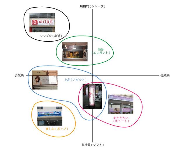「美容室」のデザイン