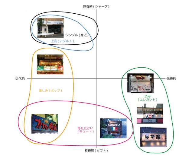 「飲食店」のデザイン