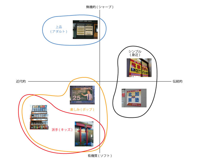 「学習塾」のデザイン