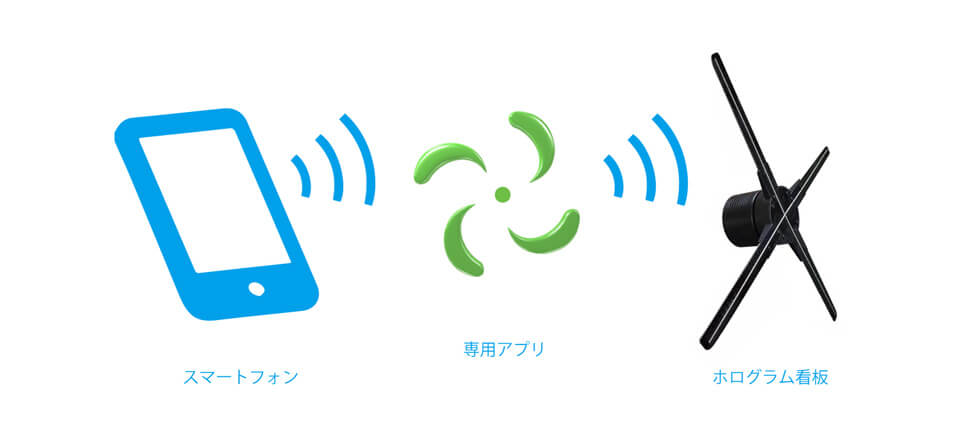 スマートフォンのアプリで操作が簡単に!